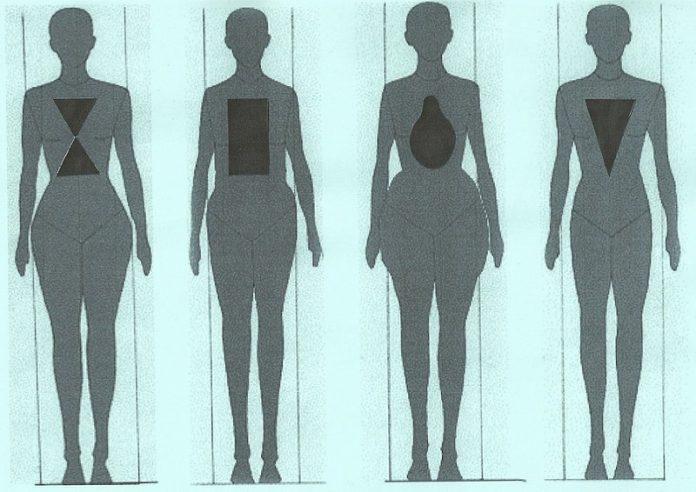 Oblik tela